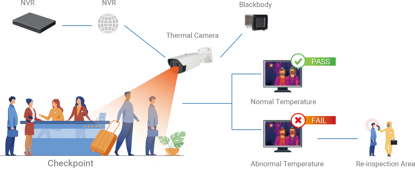 Body Fever Thermal cameras houston